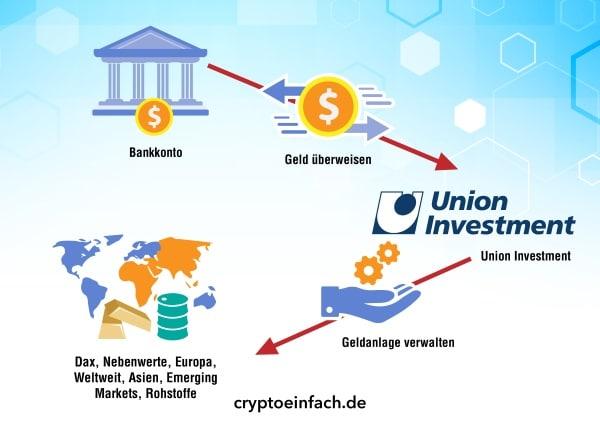 Geldanlage mit Kryptowährungen