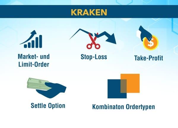 Kraken Trading Optionen