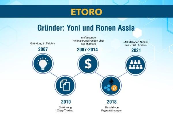 eToro Geschichte