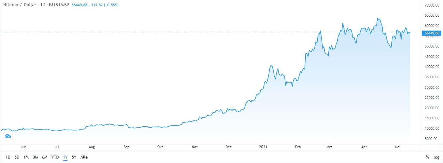 beste Ktryptowährung Bitcoin Chart