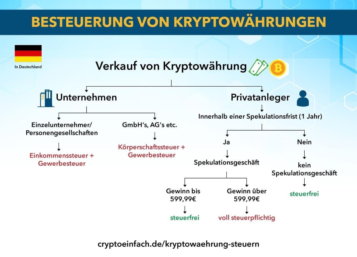 Kryptowährung Steuern Besteuerung von Kryptowährungen
