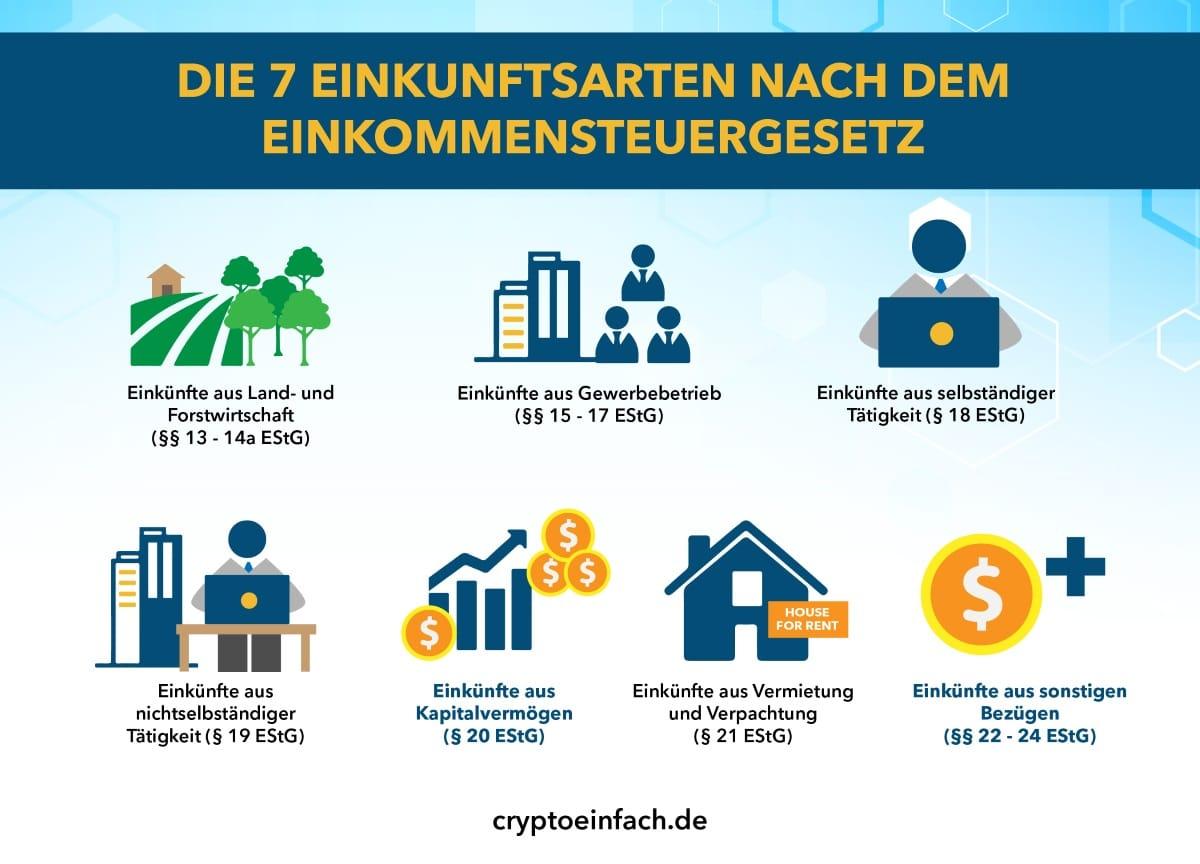 Kryptowährung Steuern Steuerliche Basis
