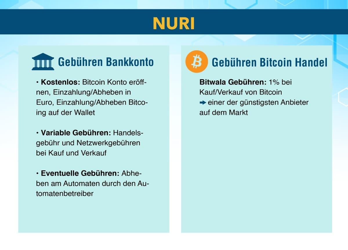 Nuri Bitwala Gebühren Bankkonto