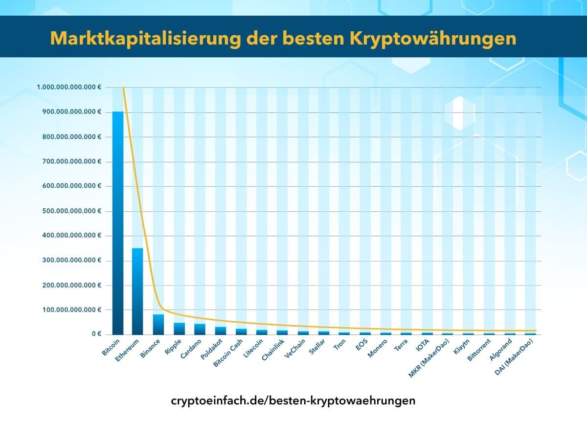 Beste Kryptowährungen nach Marktkapitalisierung