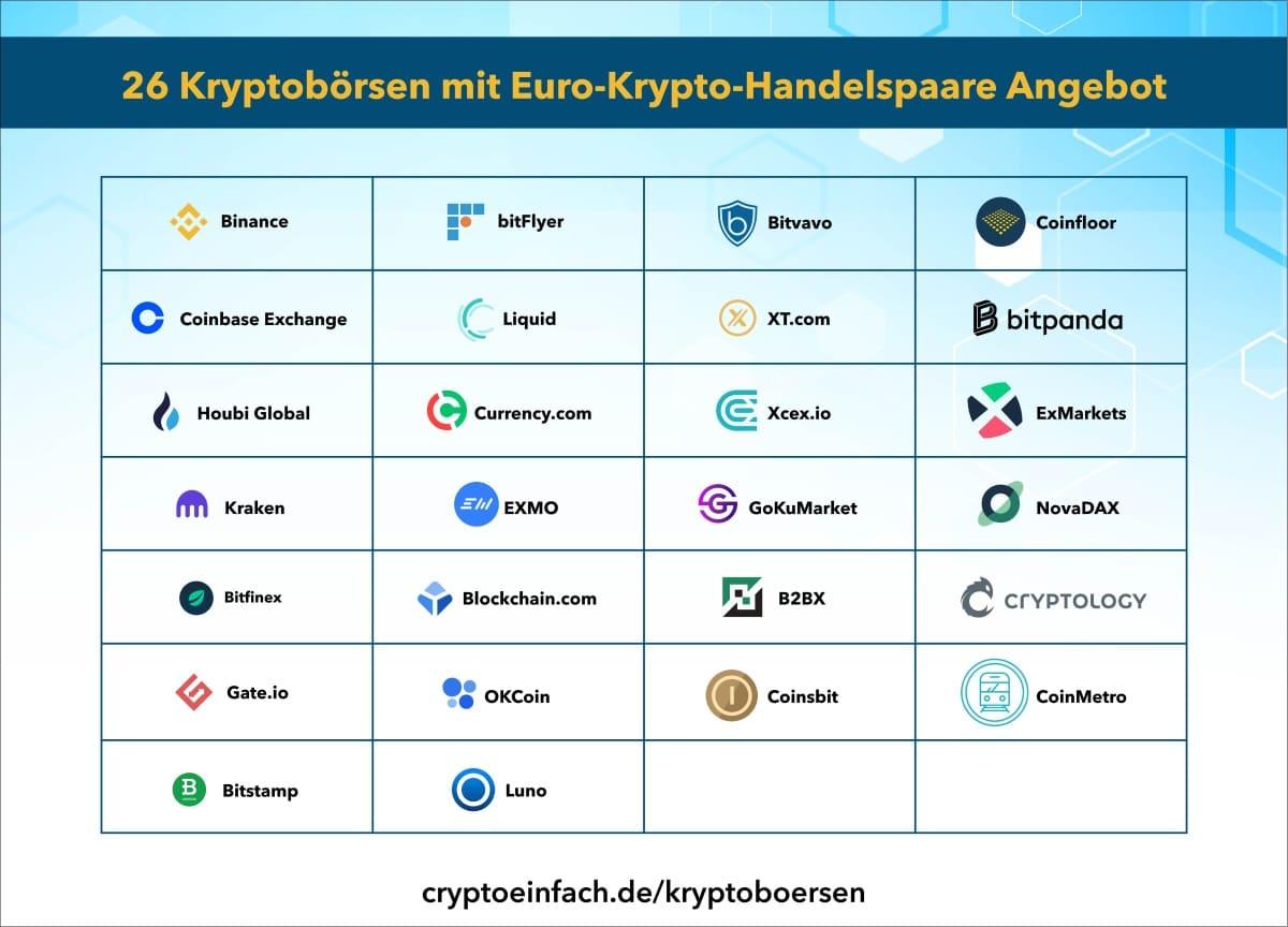 Kryptobörsen Euro-Krypto-Handelspaare