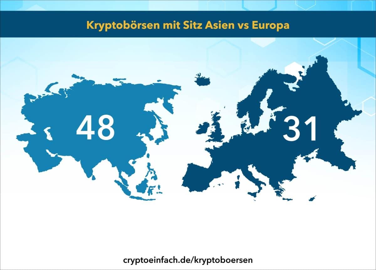 Kryptobörsen Sitz Asien vs Europa