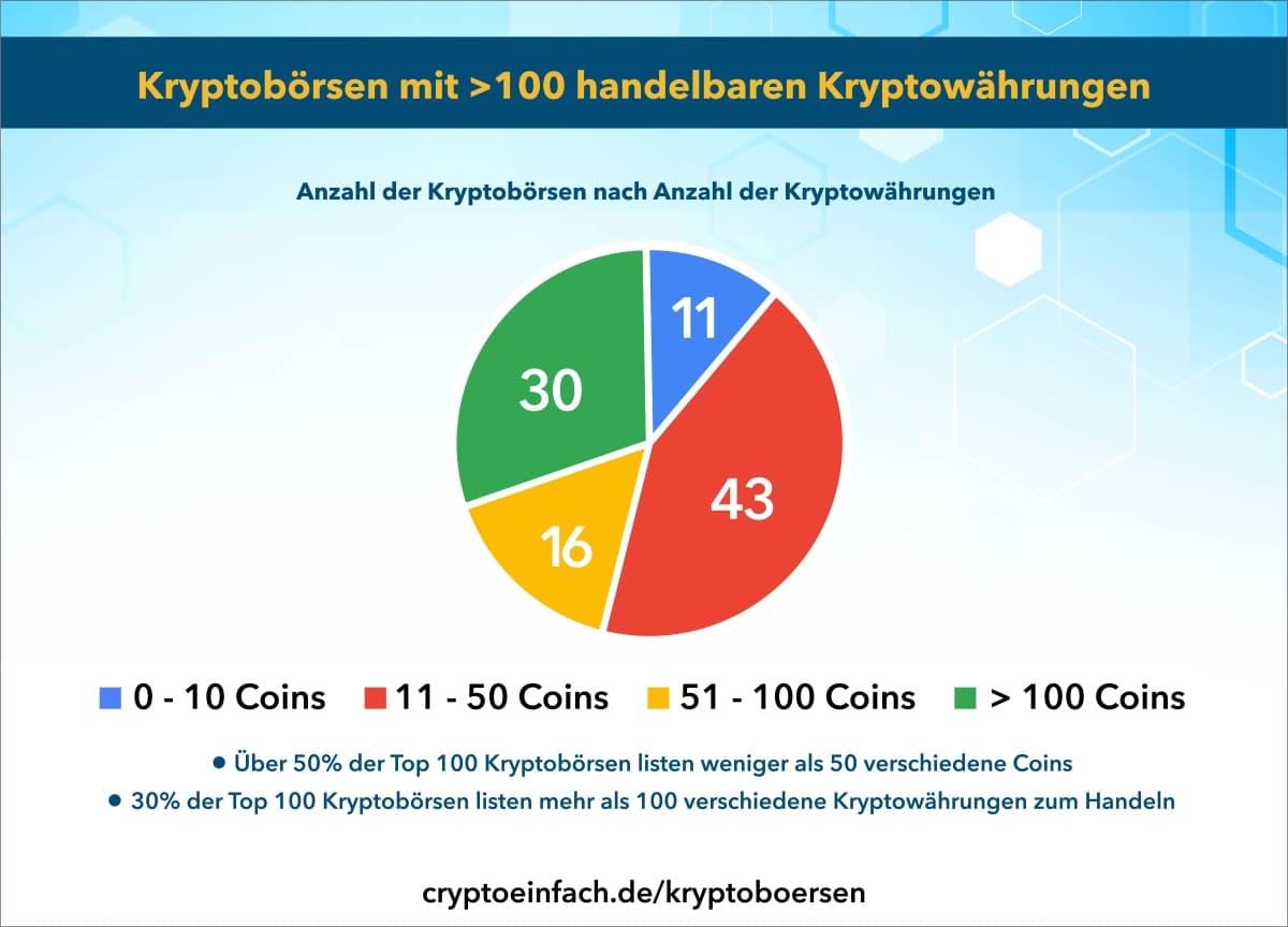 Kryptobörsen mehr als 100 Kryptowährungen