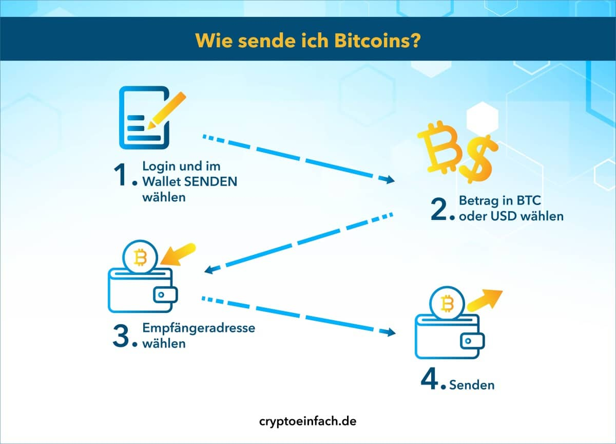 Paxful Bitcoins senden