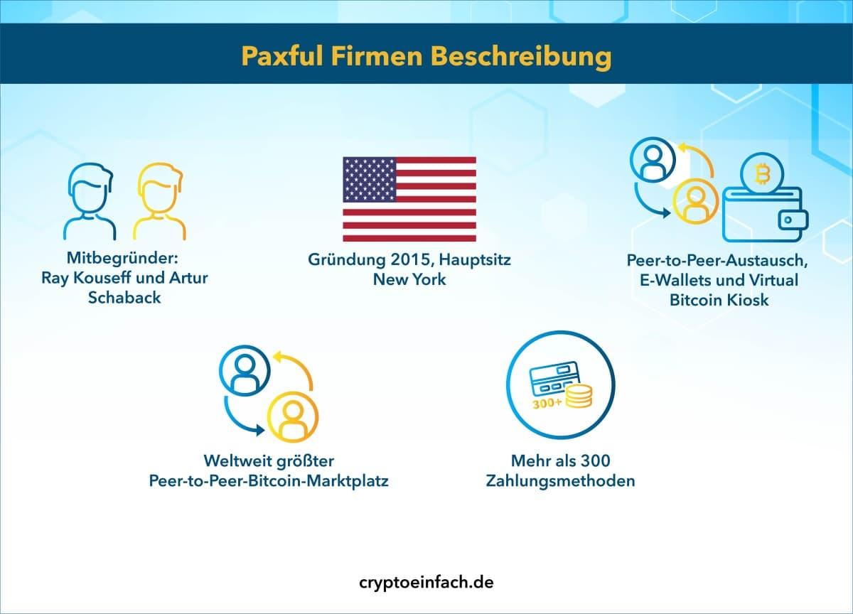 Paxful Firmen Beschreibung