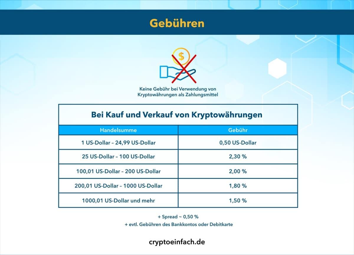 PayPal Gebühren für den Kauf von Kryptos
