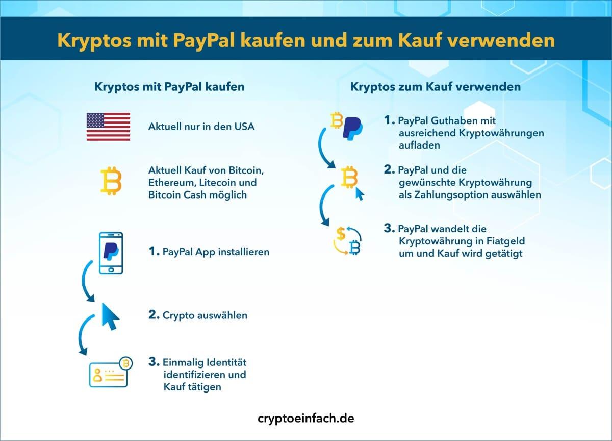 Krypto mit PayPal kaufen: 2 Wege