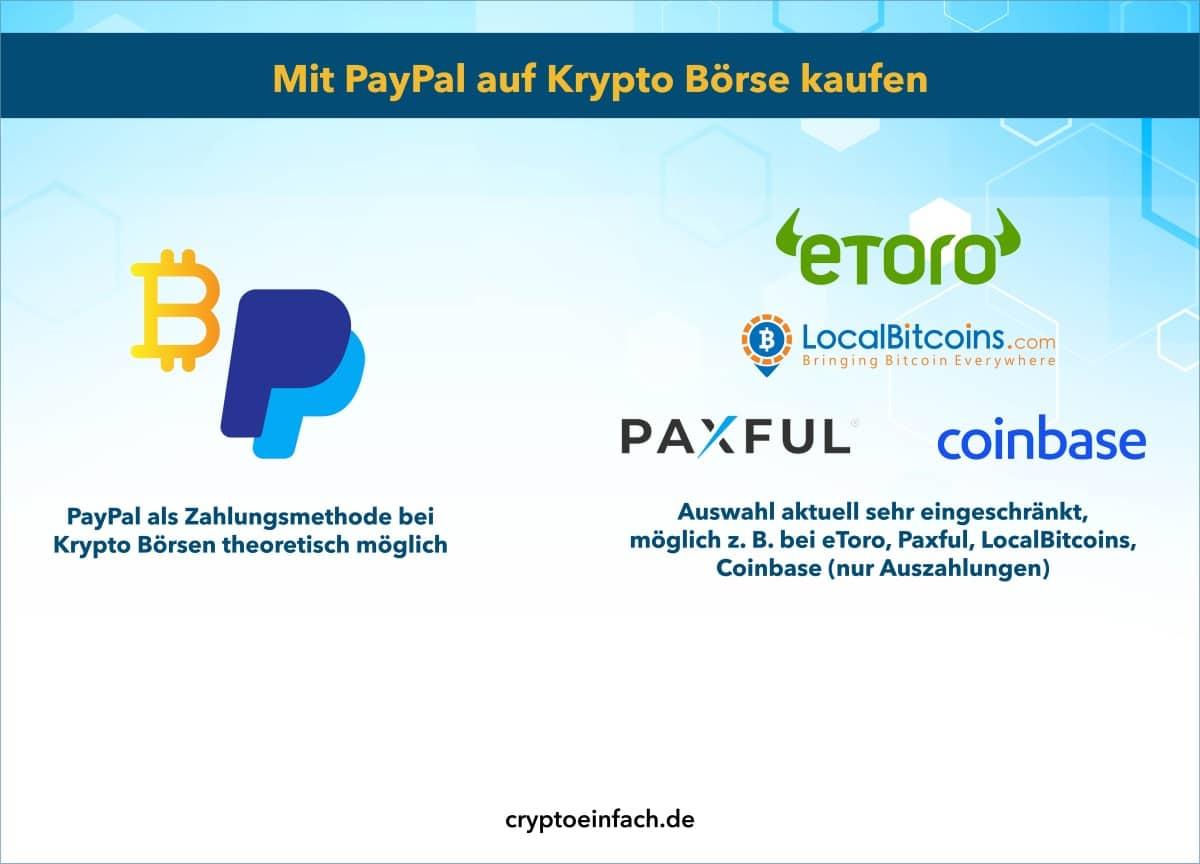 Krypto mit PayPal kaufen auf Krypto Börse