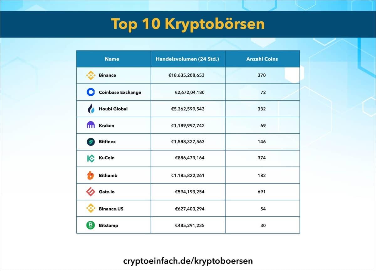 Top 10 Kryptobörsen