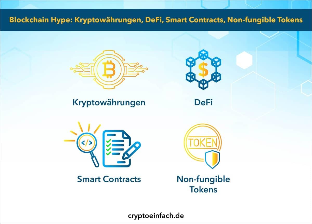 Blockchain Hype Übersicht