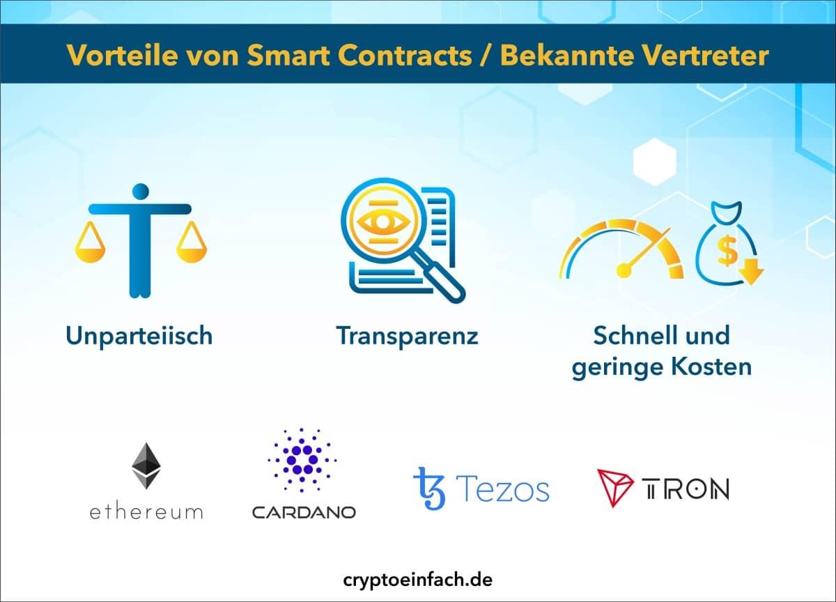 Blockchain Vorteile von Smart Contracts