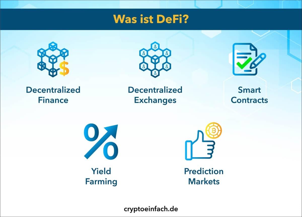 Blockchain Was ist DeFi