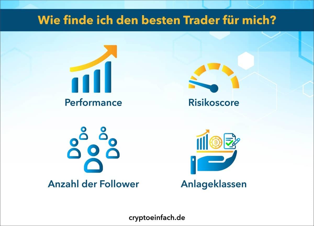 Copy Trader eToro Besten Trader finden