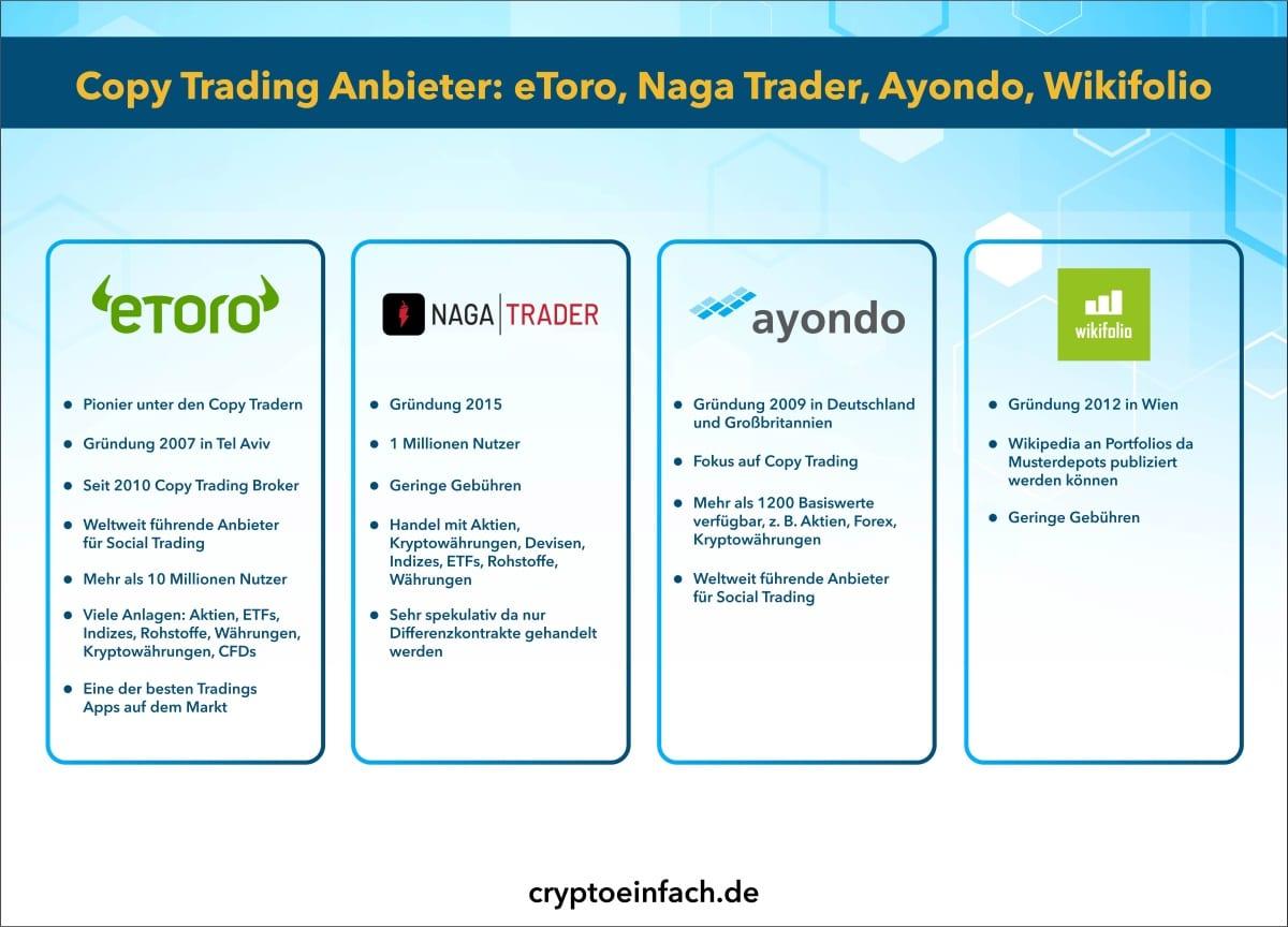 Copy Trader eToro Copy Trading Anbieter