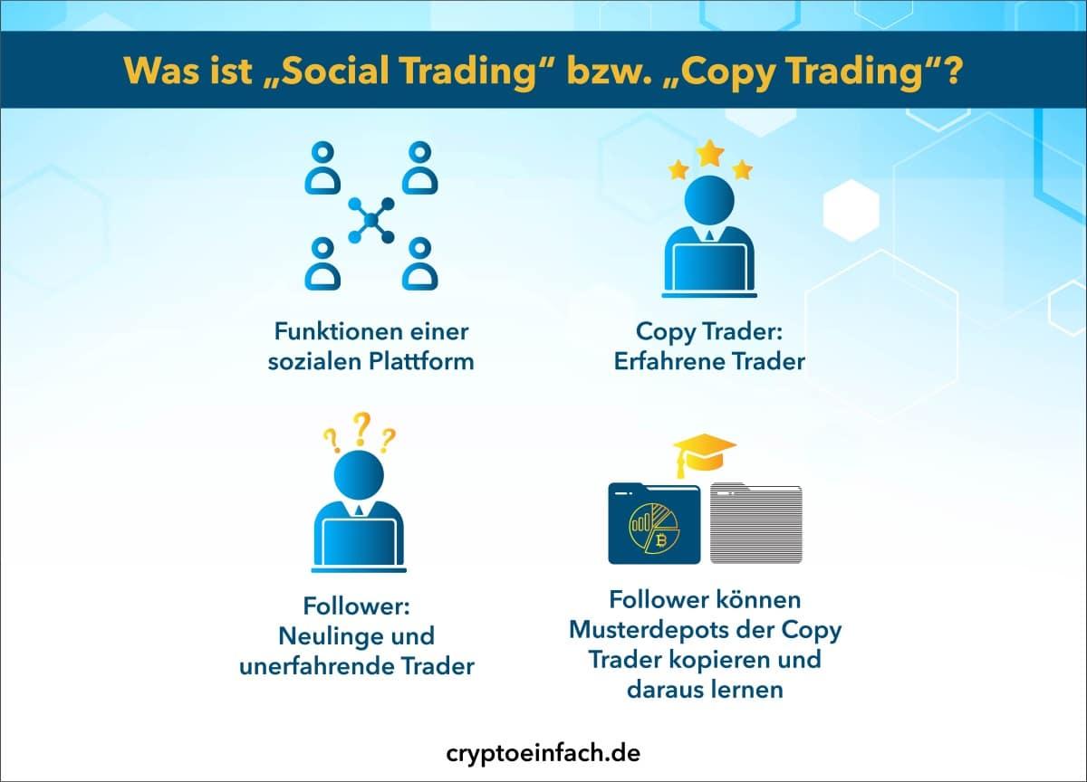 Copy Trader eToro Was ist Social Trading Copy Trading