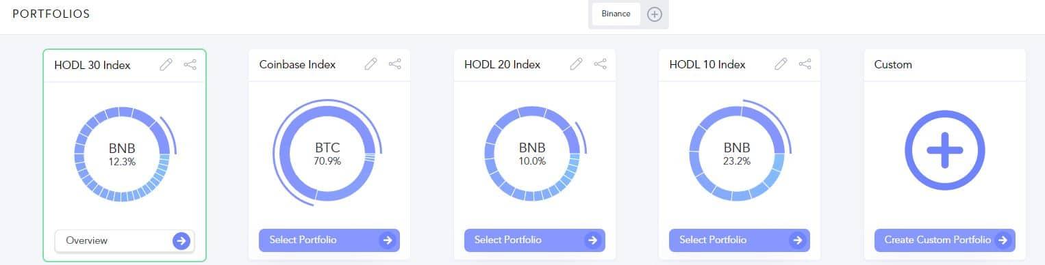 Hodlbot Indices Hodl10, Hodl20, Hodl30