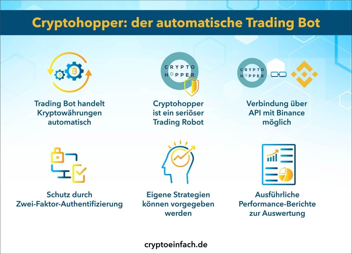 Kryptowährungen automatisch handeln Cryptohopper