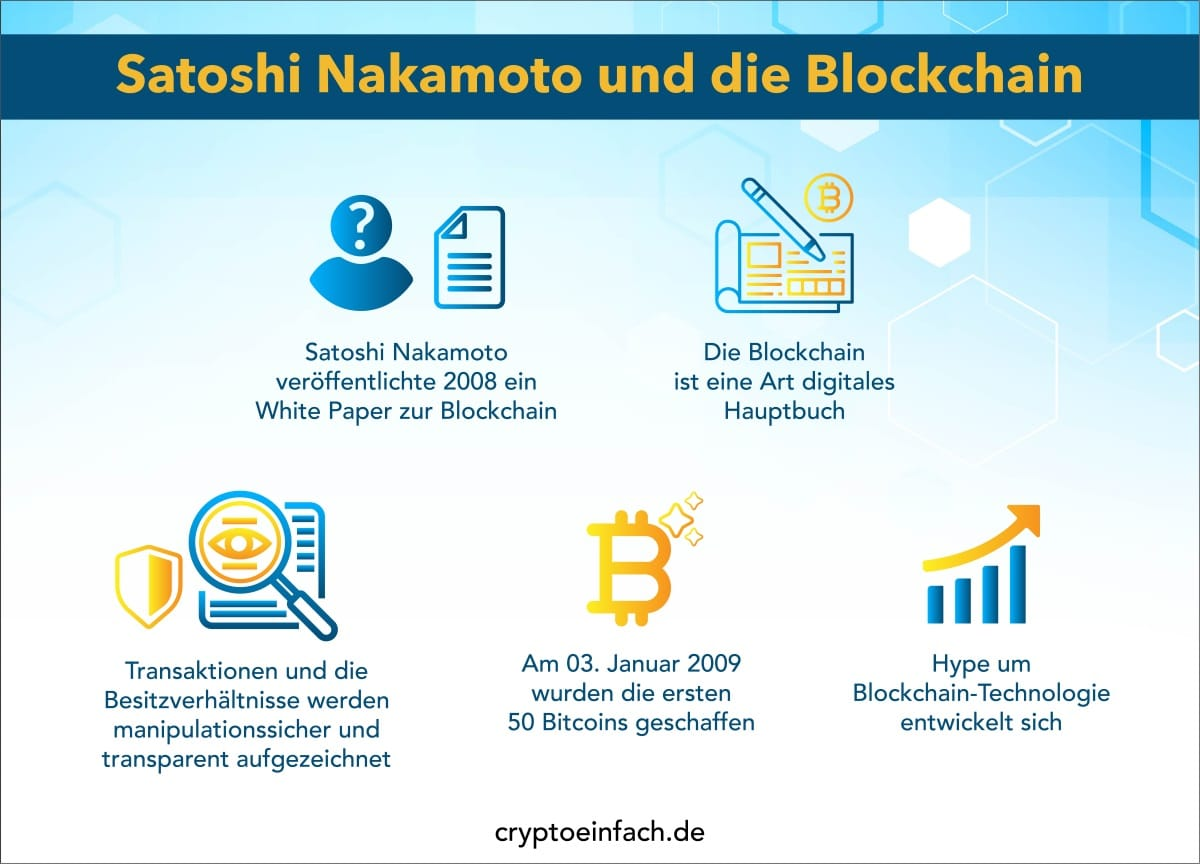 Bitcoin Satoshi Nakamoto