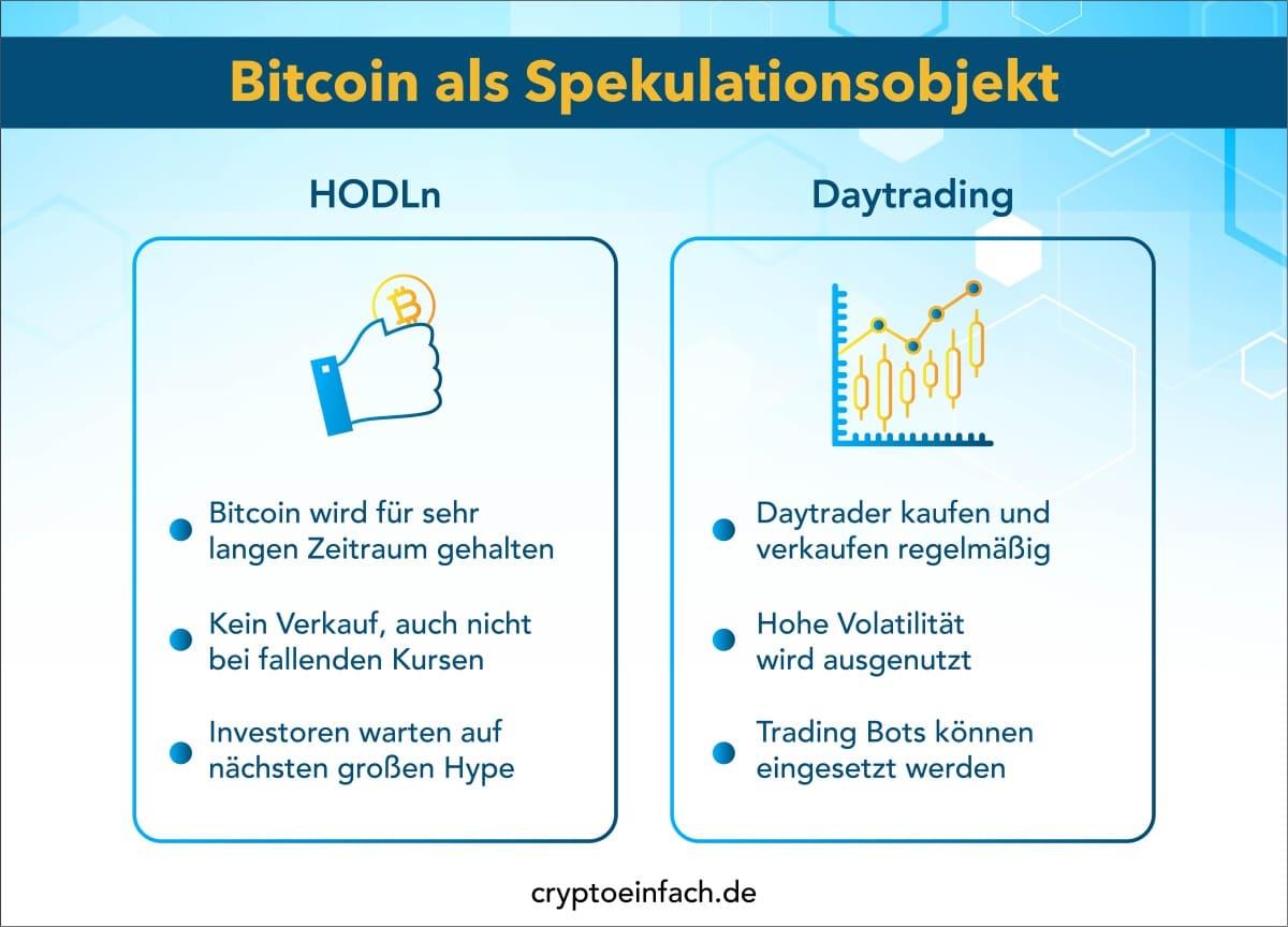 Bitcoin als Spekulationsobjekt
