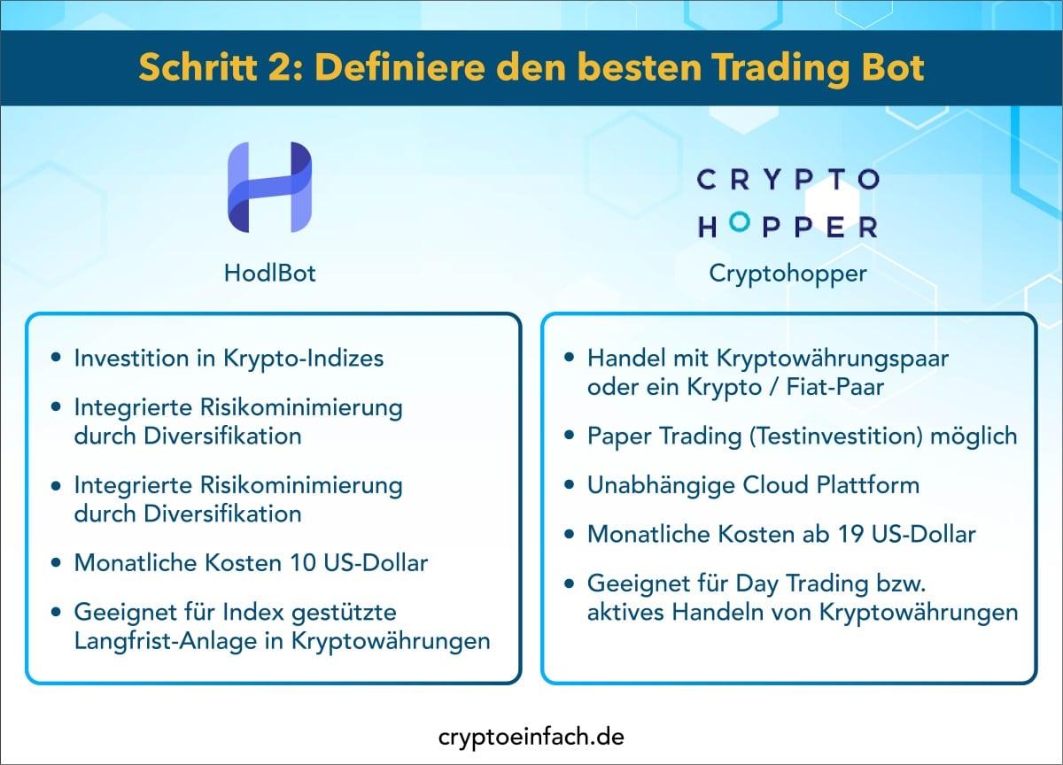 Trading Bot Hodlbot versus Cryptohopper