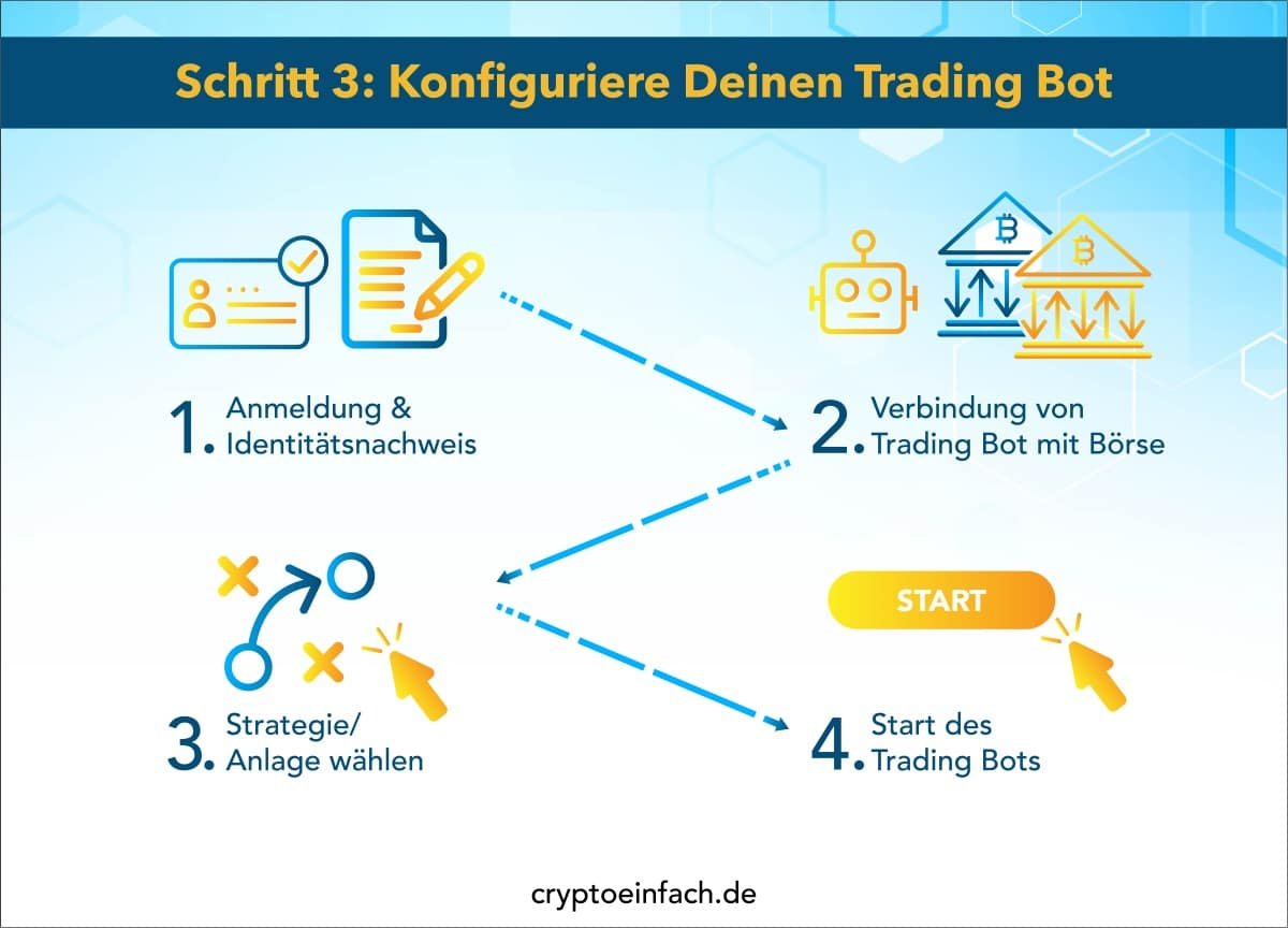 Trading Bot Konfiguration