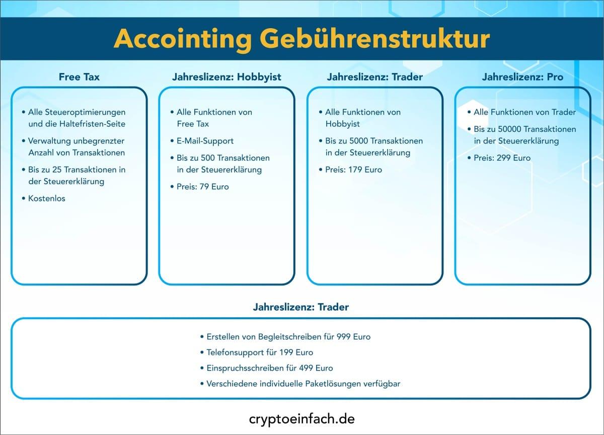 Accointing Gebührenstruktur