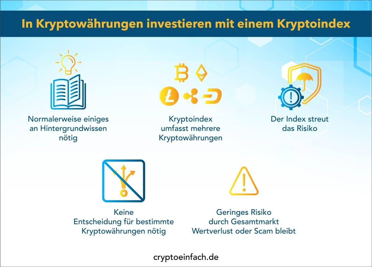 Kryptowährungen investieren 1 Kryptoindex investieren