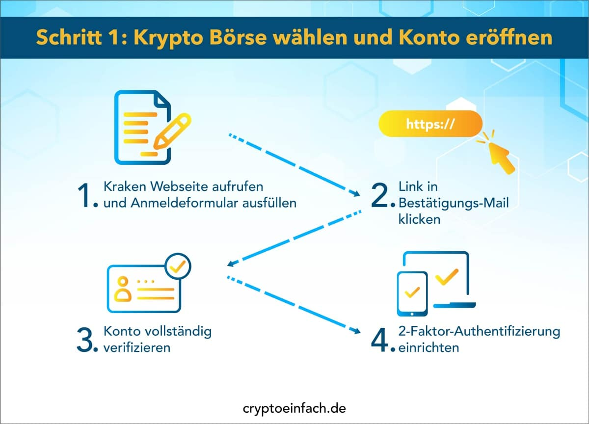 Kryptowährungen investieren 2 Schritt 1
