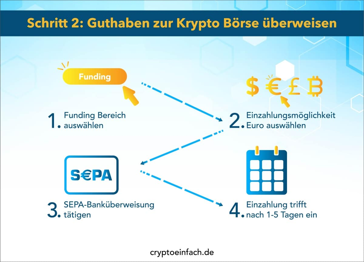 Kryptowährungen investieren 3 Schritt 2