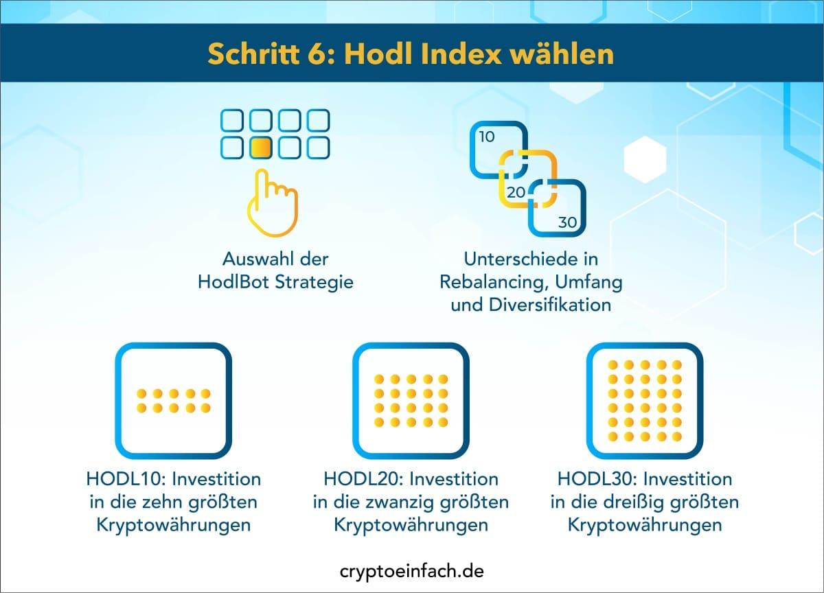 Kryptowährungen investieren 5 Schritt 6